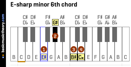 E-sharp minor 6th chord