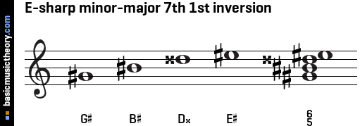 E-sharp minor-major 7th 1st inversion