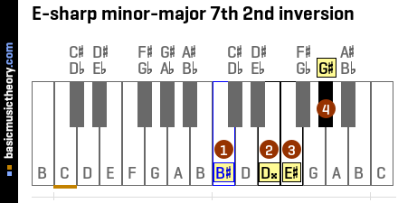 E-sharp minor-major 7th 2nd inversion