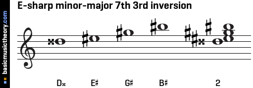 E-sharp minor-major 7th 3rd inversion