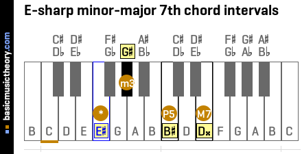E-sharp minor-major 7th chord intervals