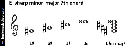 E-sharp minor-major 7th chord