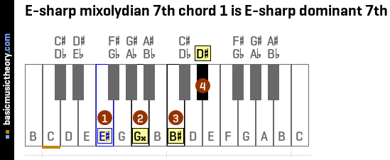 E-sharp mixolydian 7th chord 1 is E-sharp dominant 7th