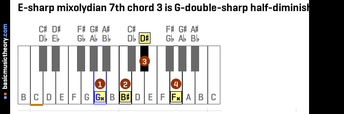 E-sharp mixolydian 7th chord 3 is G-double-sharp half-diminished 7th