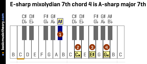 E-sharp mixolydian 7th chord 4 is A-sharp major 7th