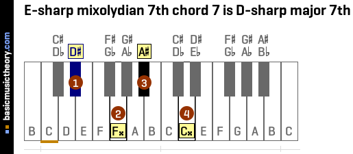 E-sharp mixolydian 7th chord 7 is D-sharp major 7th