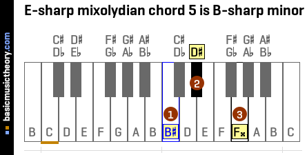 E-sharp mixolydian chord 5 is B-sharp minor