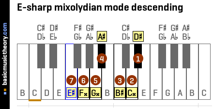 E-sharp mixolydian mode descending