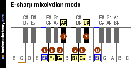 E-sharp mixolydian mode