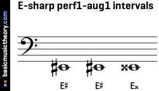 E-sharp perf1-aug1 intervals