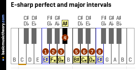 E-sharp perfect and major intervals