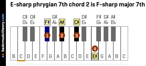 E-sharp phrygian 7th chord 2 is F-sharp major 7th