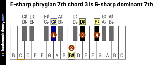 E-sharp phrygian 7th chord 3 is G-sharp dominant 7th