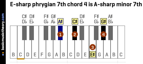 E-sharp phrygian 7th chord 4 is A-sharp minor 7th