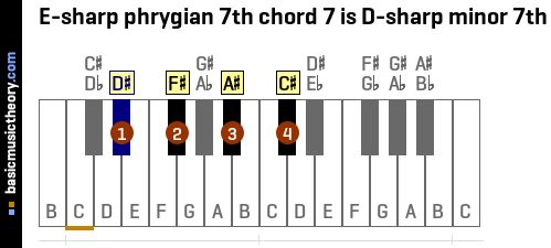 E-sharp phrygian 7th chord 7 is D-sharp minor 7th