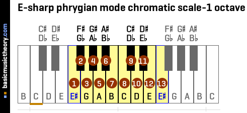E-sharp phrygian mode chromatic scale-1 octave