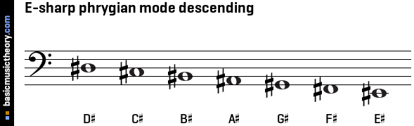 E-sharp phrygian mode descending