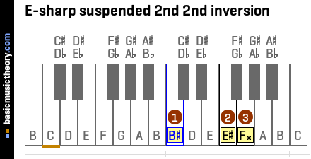 E-sharp suspended 2nd 2nd inversion