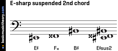 E-sharp suspended 2nd chord