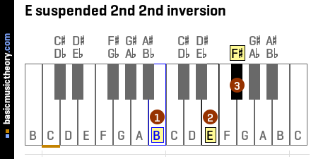 E suspended 2nd 2nd inversion