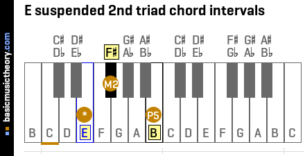 E suspended 2nd triad chord intervals