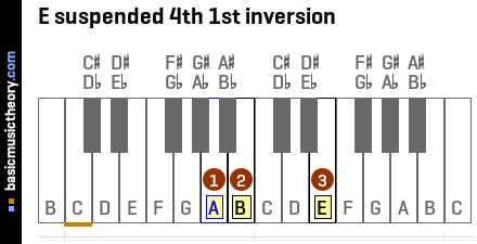 E suspended 4th 1st inversion