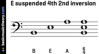 E suspended 4th 2nd inversion