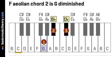 F aeolian chord 2 is G diminished