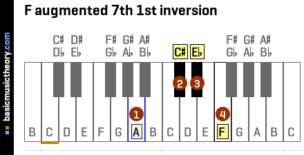 F augmented 7th 1st inversion