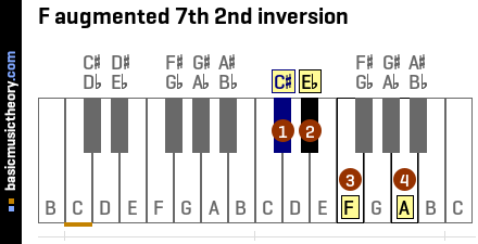 F augmented 7th 2nd inversion