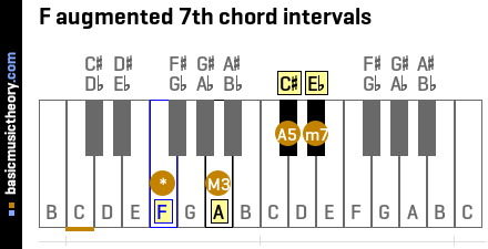 F augmented 7th chord intervals