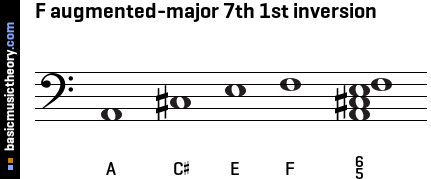 F augmented-major 7th 1st inversion