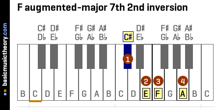 F augmented-major 7th 2nd inversion