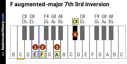F augmented-major 7th 3rd inversion