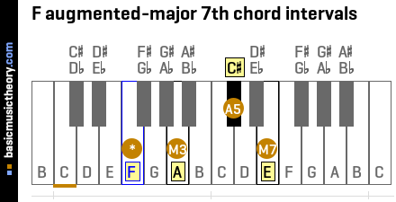 F augmented-major 7th chord intervals