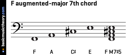 F augmented-major 7th chord