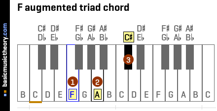 F augmented triad chord