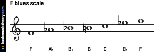 F blues scale