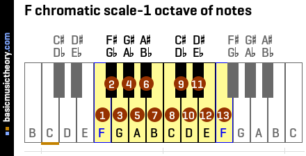 F chromatic scale-1 octave of notes