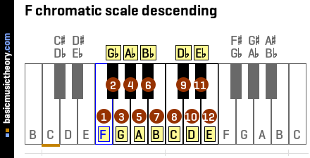 F chromatic scale descending