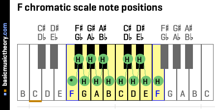 F chromatic scale note positions