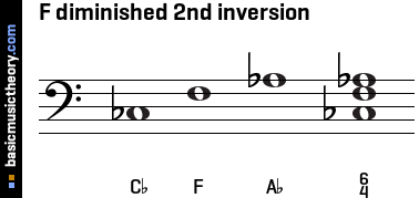 F diminished 2nd inversion