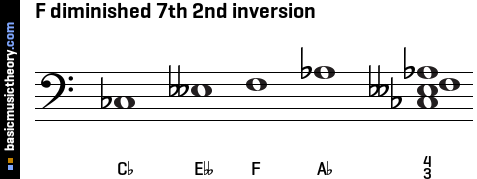 F diminished 7th 2nd inversion