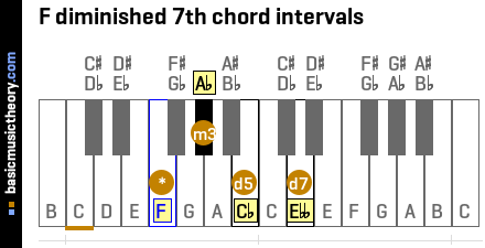 F diminished 7th chord intervals