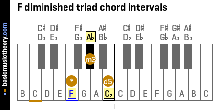 F diminished triad chord intervals