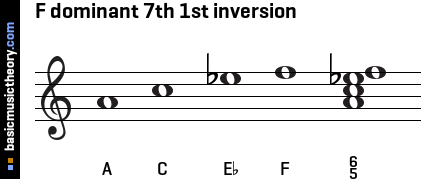F dominant 7th 1st inversion