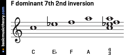 F dominant 7th 2nd inversion