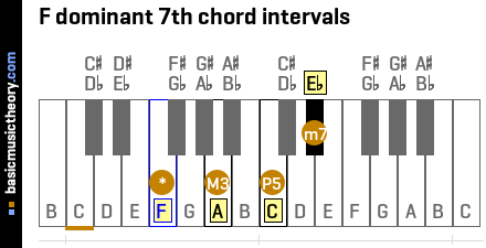 F dominant 7th chord intervals