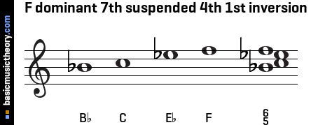 F dominant 7th suspended 4th 1st inversion