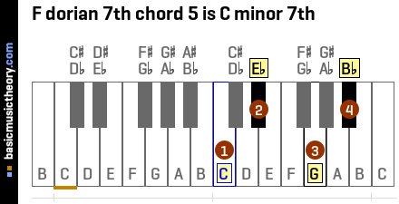 F dorian 7th chord 5 is C minor 7th